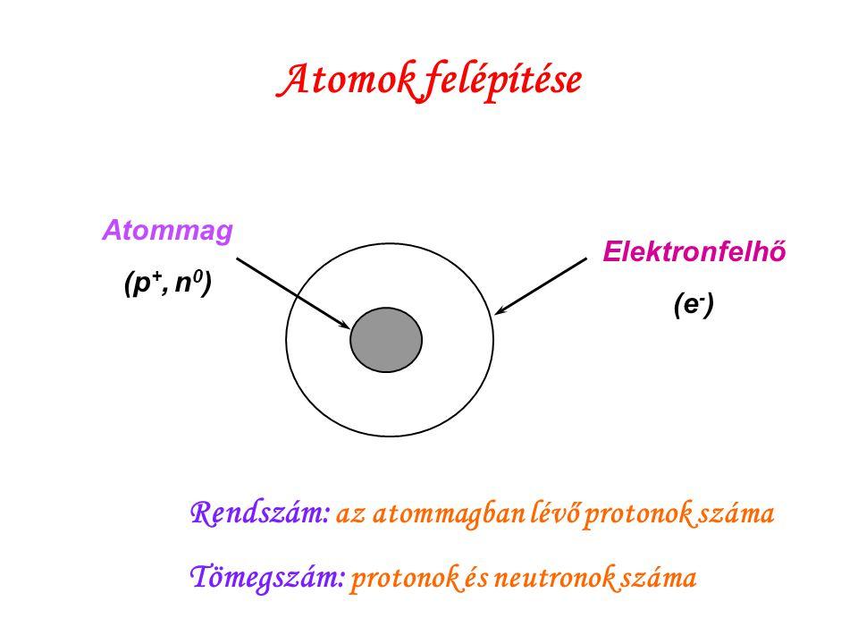 Atomok felépítése Rendszám: az atommagban lévő protonok száma