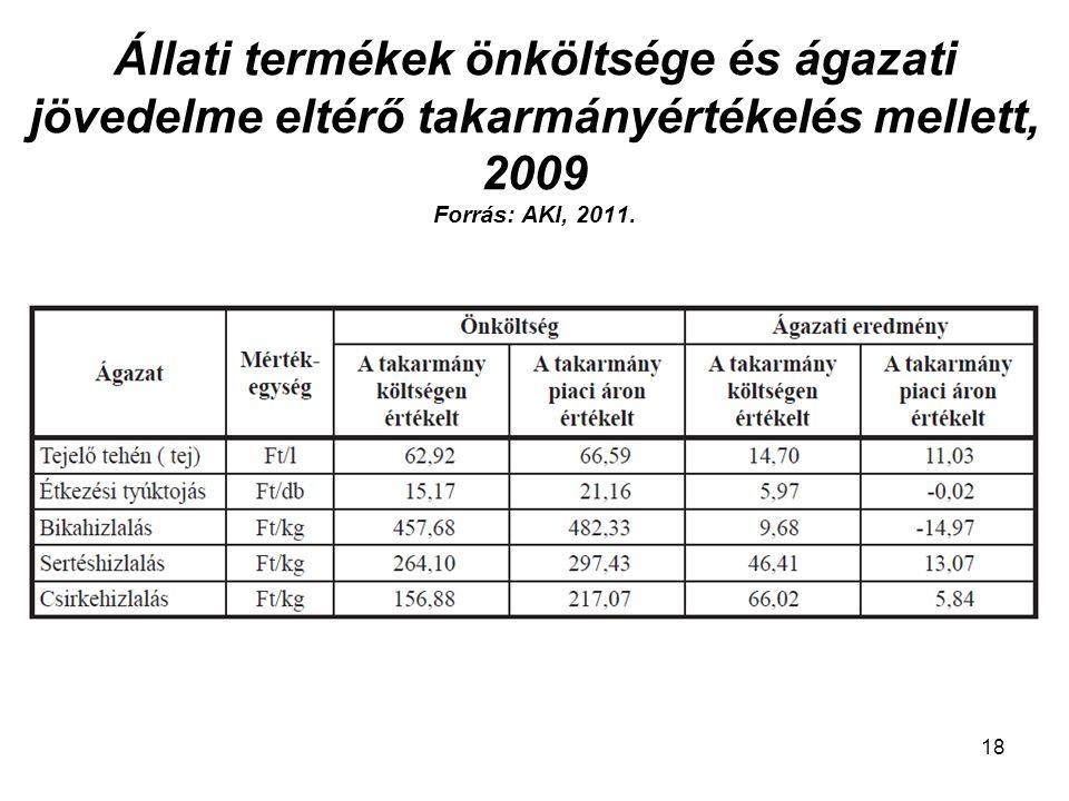 Állati termékek önköltsége és ágazati jövedelme eltérő takarmányértékelés mellett, 2009 Forrás: AKI, 2011.