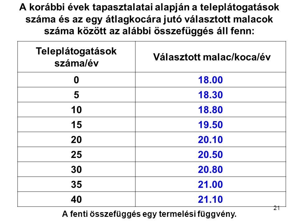 Teleplátogatások száma/év Választott malac/koca/év