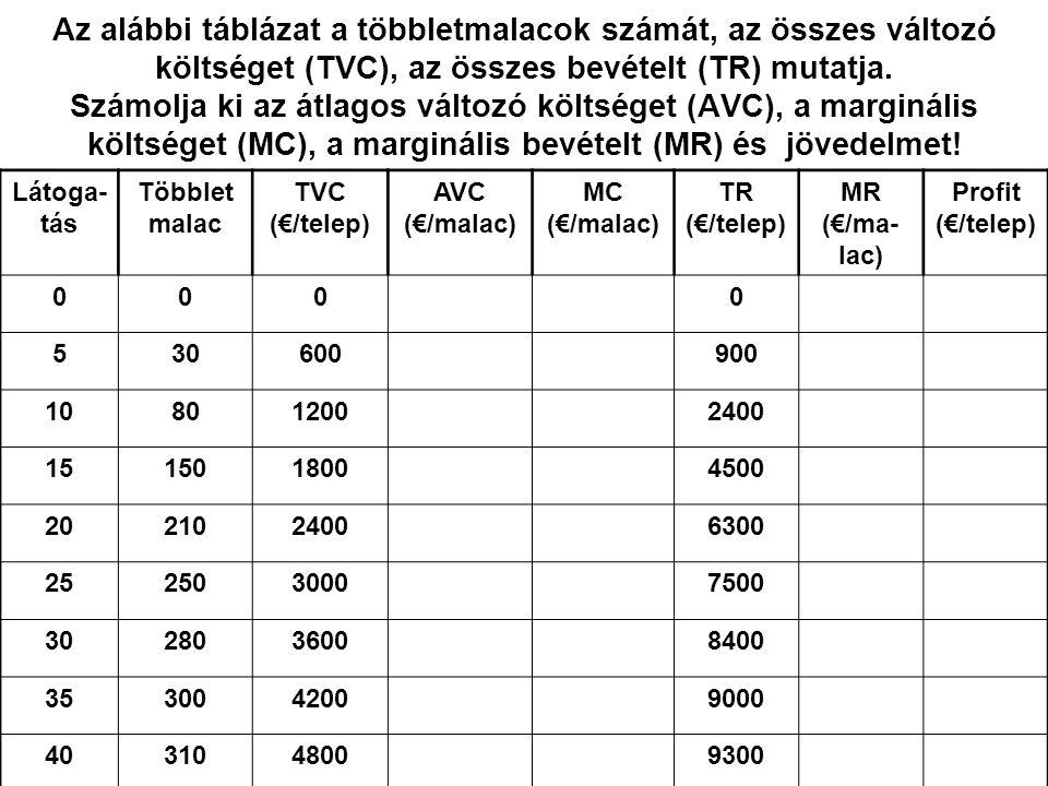 Az alábbi táblázat a többletmalacok számát, az összes változó költséget (TVC), az összes bevételt (TR) mutatja. Számolja ki az átlagos változó költséget (AVC), a marginális költséget (MC), a marginális bevételt (MR) és jövedelmet!