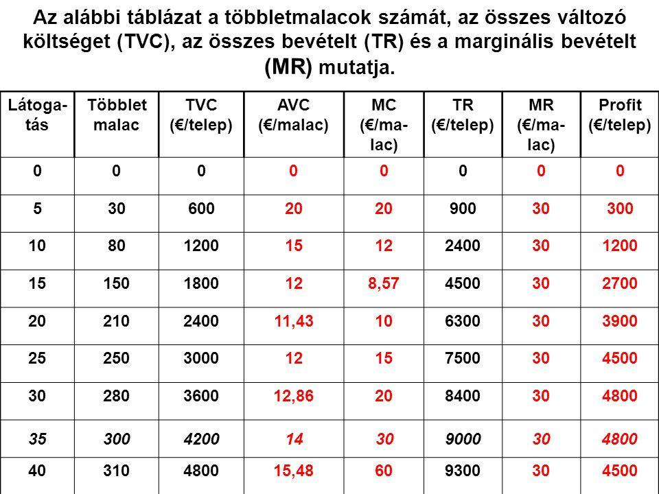 Az alábbi táblázat a többletmalacok számát, az összes változó költséget (TVC), az összes bevételt (TR) és a marginális bevételt (MR) mutatja.