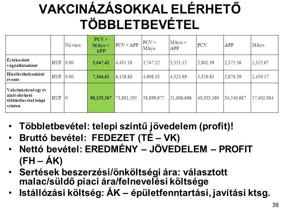 VAKCINÁZÁSOKKAL ELÉRHETŐ TÖBBLETBEVÉTEL