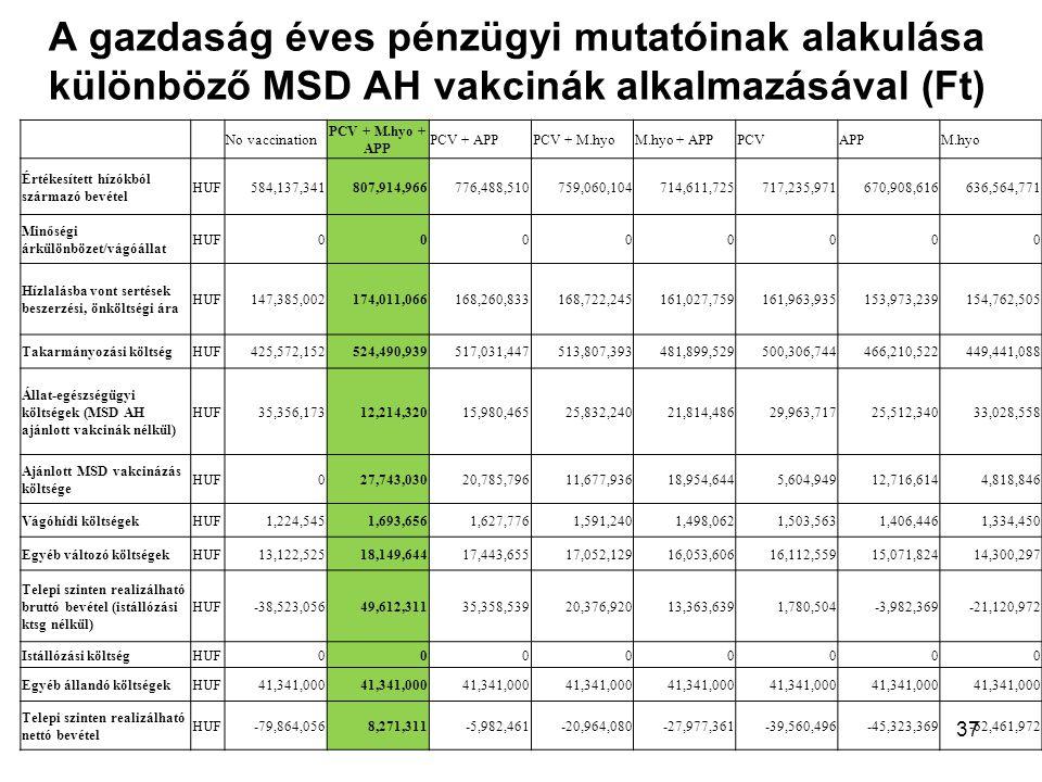 A gazdaság éves pénzügyi mutatóinak alakulása különböző MSD AH vakcinák alkalmazásával (Ft)