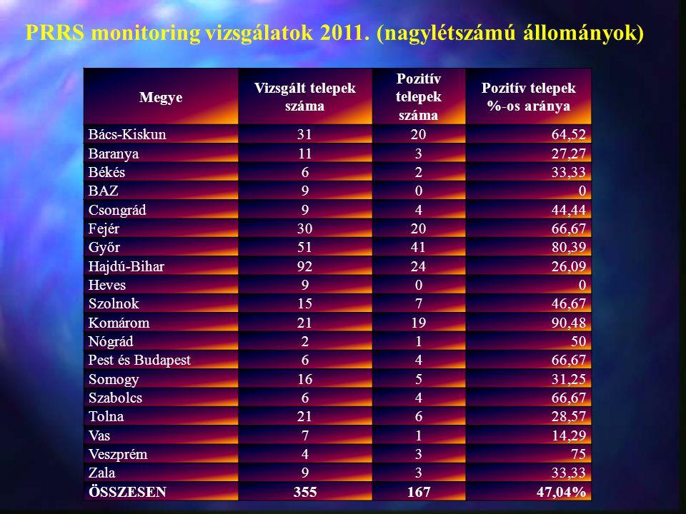 PRRS monitoring vizsgálatok 2011. (nagylétszámú állományok)