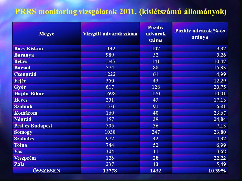 PRRS monitoring vizsgálatok 2011. (kislétszámú állományok)