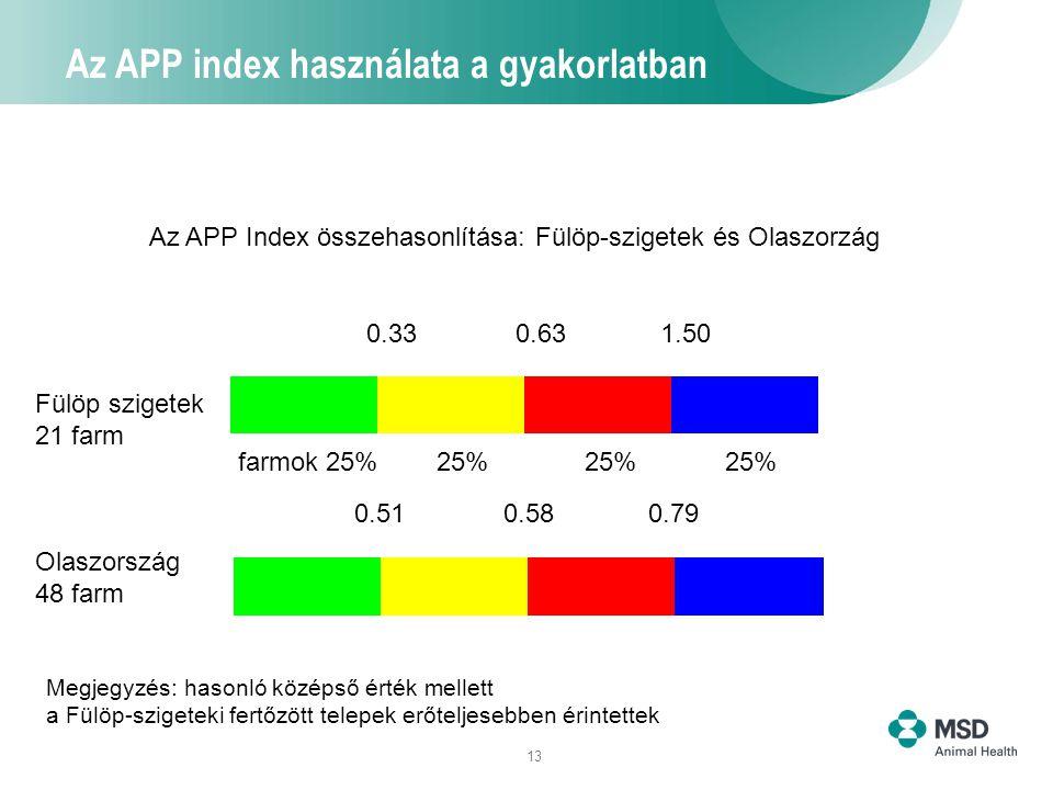 Az APP index használata a gyakorlatban