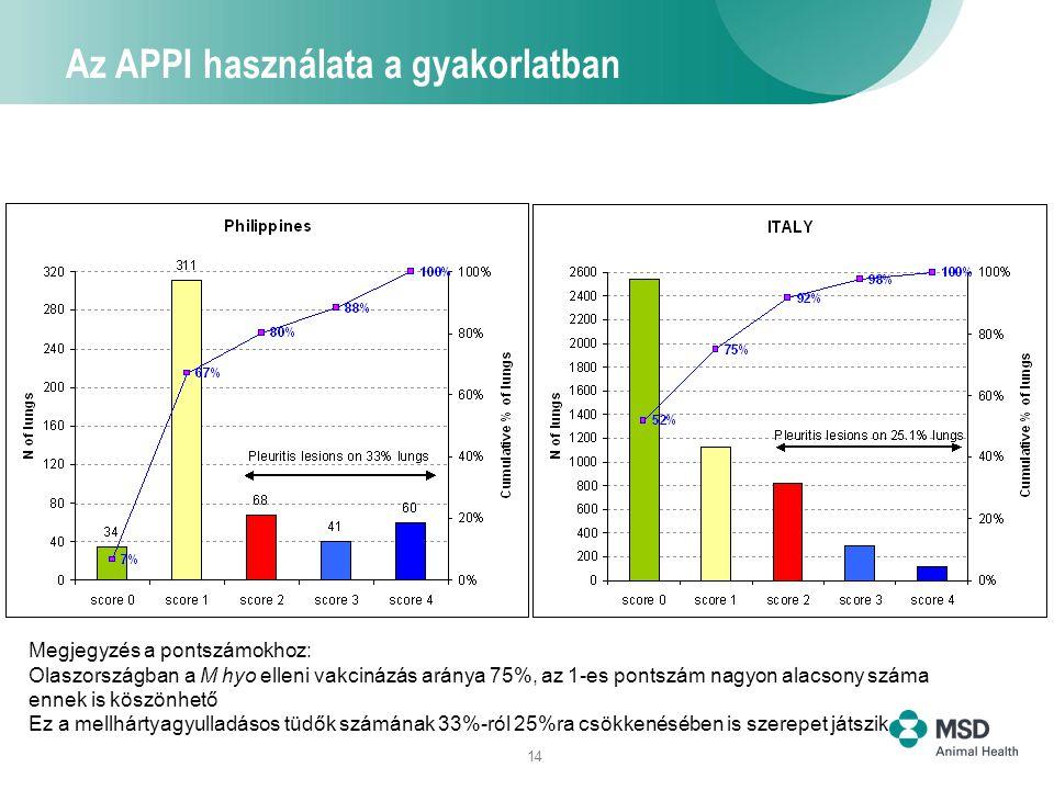 Az APPI használata a gyakorlatban