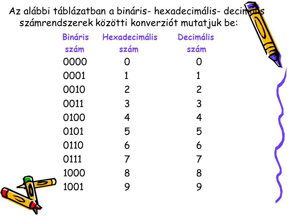 Bináris Hexadecimális Decimális 0000 0 0 0001 1 1 0010 2 2 0011 3 3