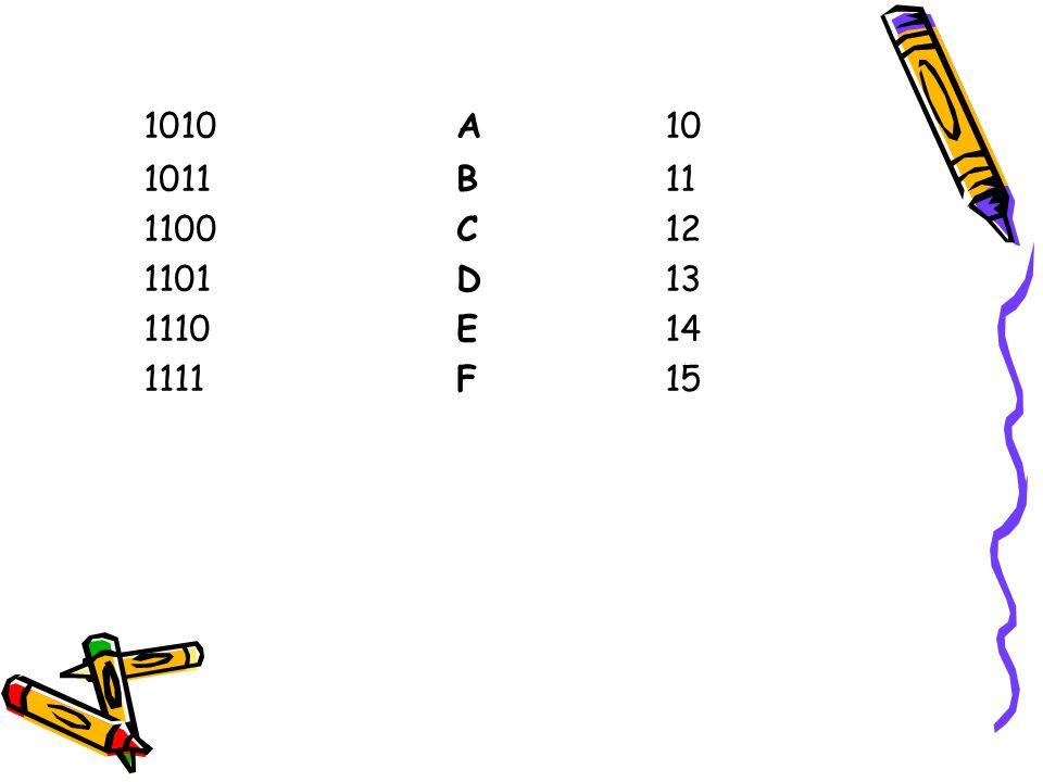 1010 A 10 1011 B 11 1100 C 12 1101 D 13 1110 E 14 1111 F 15