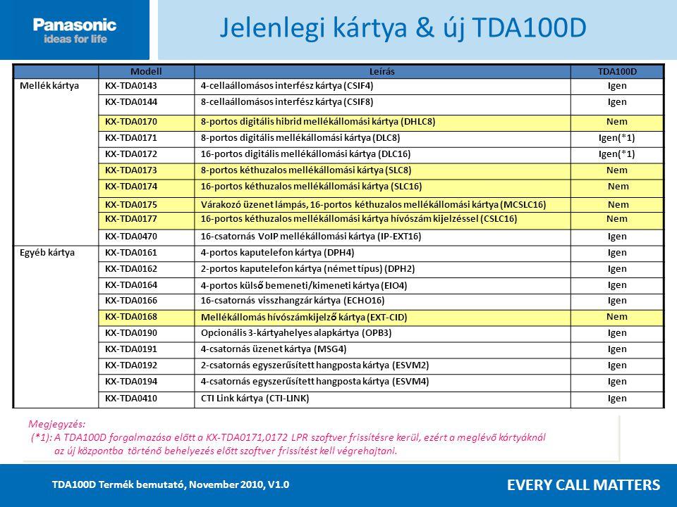 Jelenlegi kártya & új TDA100D