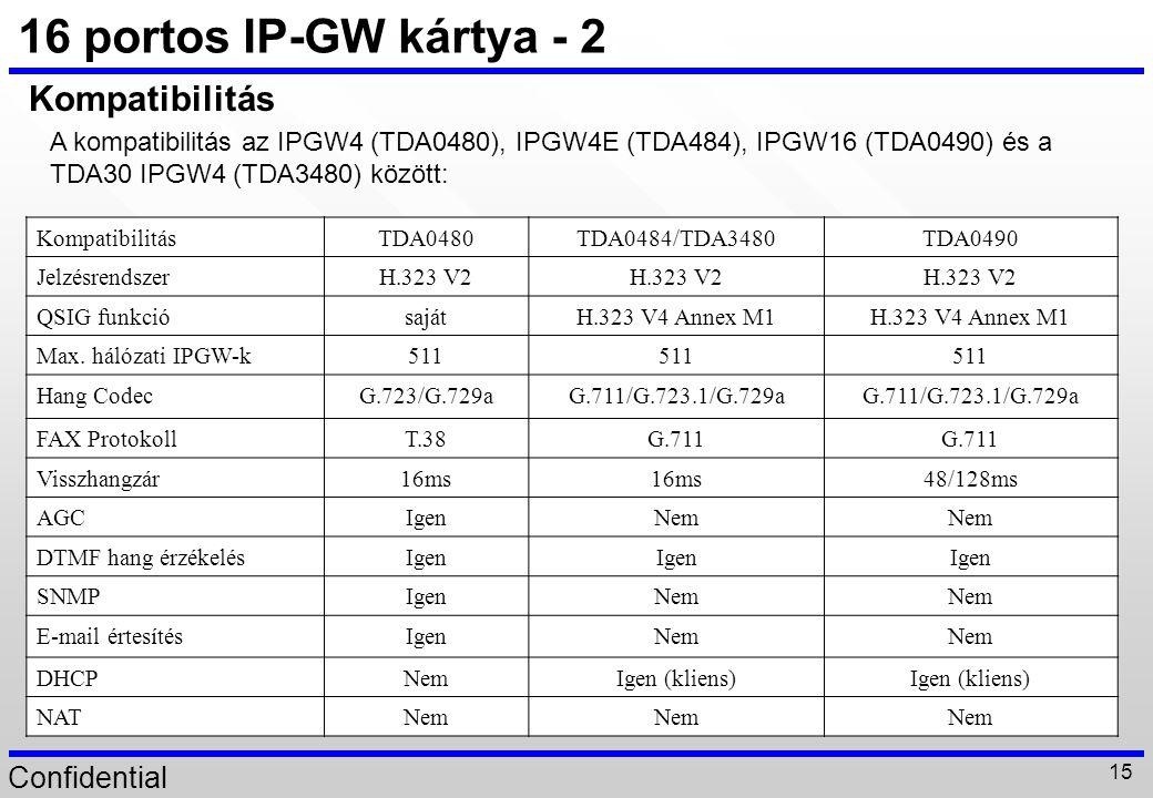 16 portos IP-GW kártya - 2 Kompatibilitás