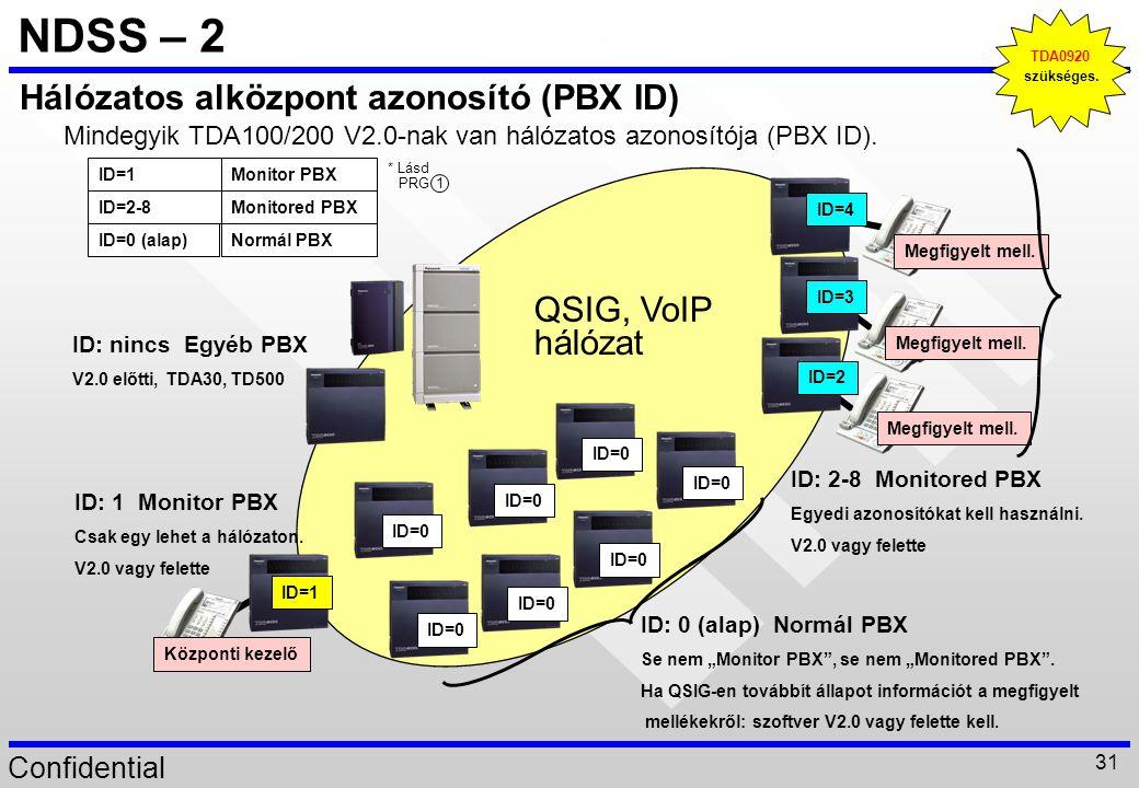 NDSS – 2 Hálózatos alközpont azonosító (PBX ID) QSIG, VoIP hálózat