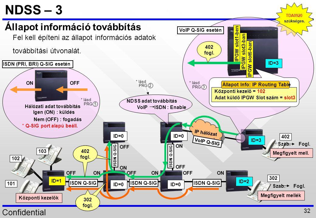 NDSS – 3 Állapot információ továbbítás