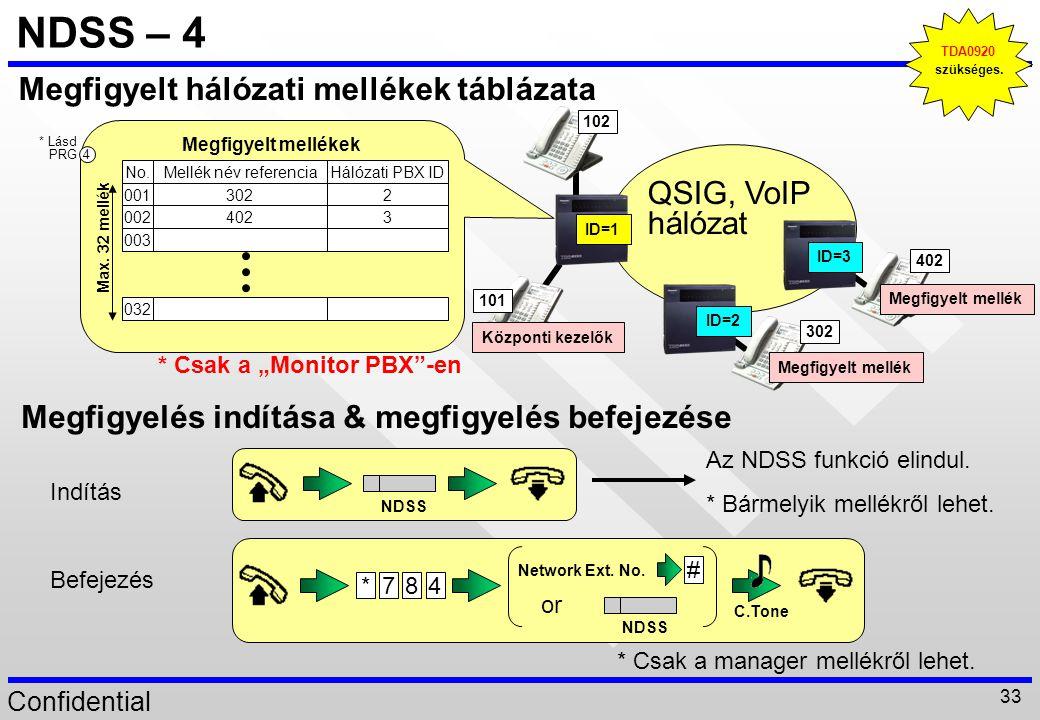 NDSS – 4 Megfigyelt hálózati mellékek táblázata QSIG, VoIP hálózat