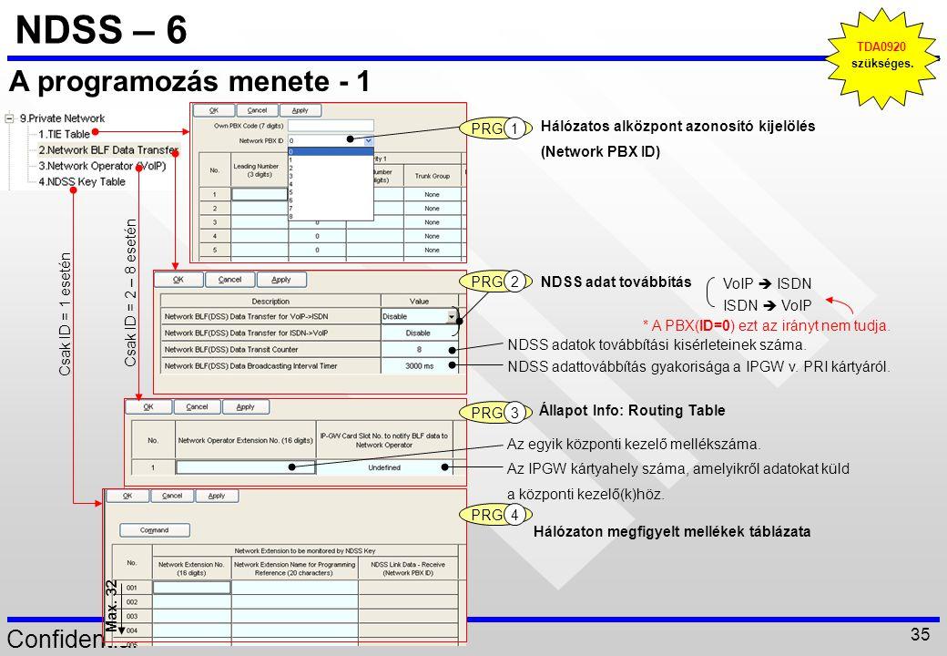 NDSS – 6 A programozás menete - 1 1 PRG