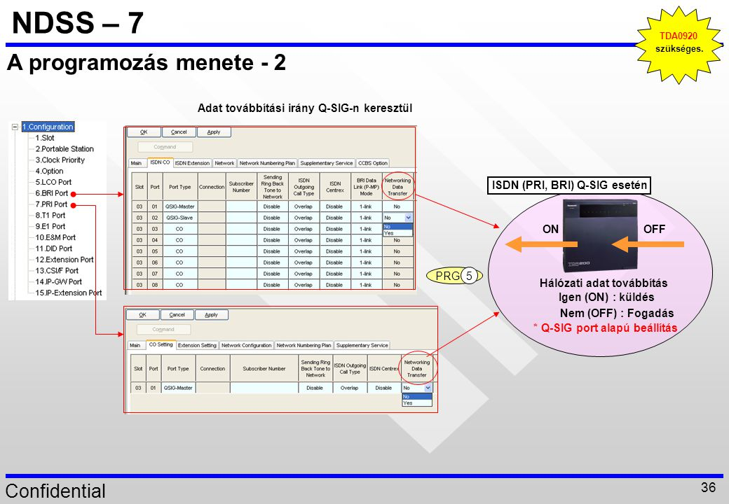 NDSS – 7 A programozás menete - 2