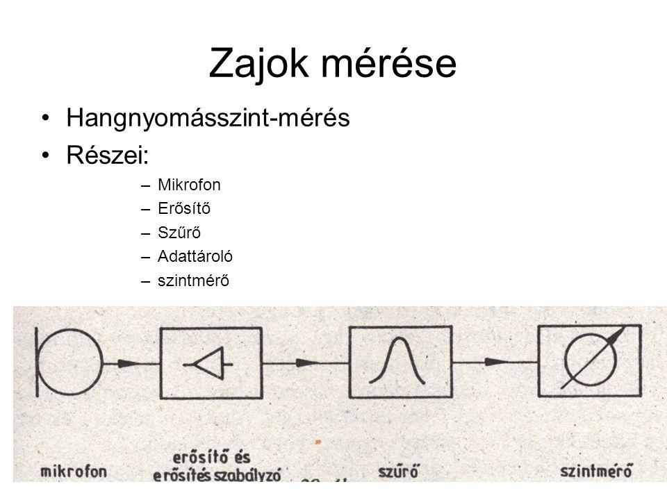 Zajok mérése Hangnyomásszint-mérés Részei: Mikrofon Erősítő Szűrő