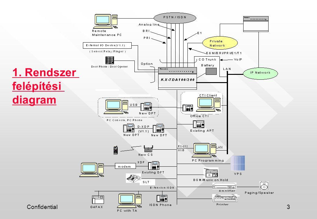 1. Rendszer felépítési diagram LAN Confidential