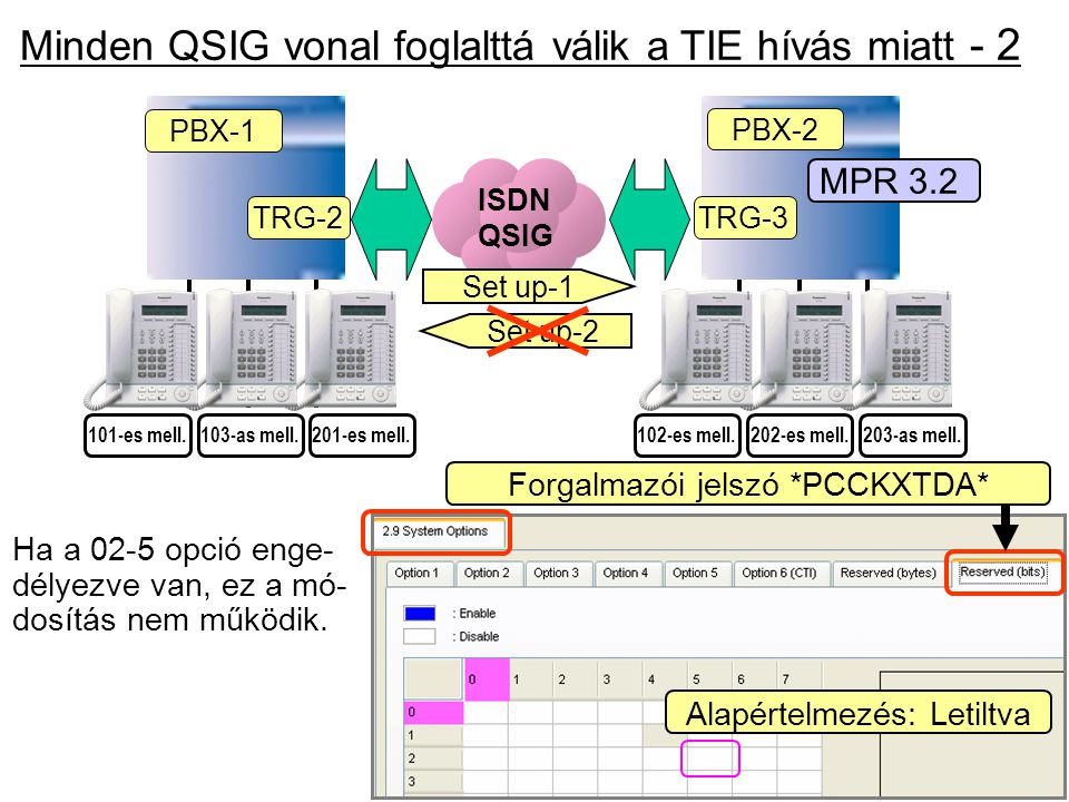 Minden QSIG vonal foglalttá válik a TIE hívás miatt - 2
