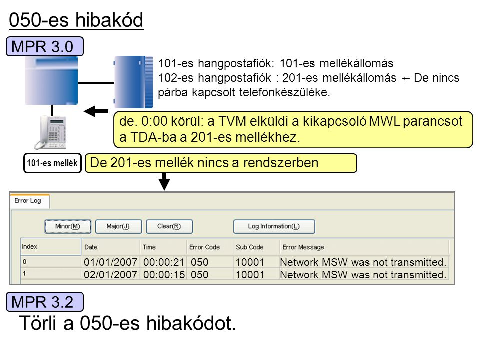 050-es hibakód Törli a 050-es hibakódot. MPR 3.0 MPR 3.2