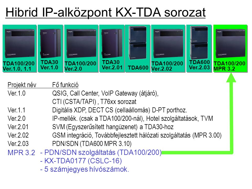 Hibrid IP-alközpont KX-TDA sorozat