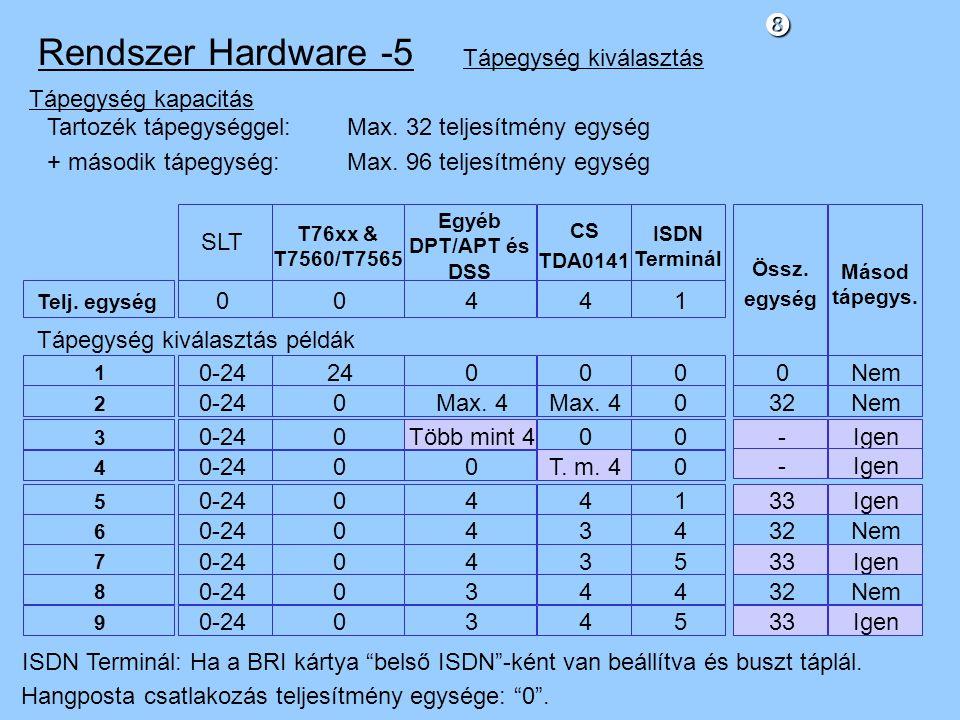 Rendszer Hardware -5 Tápegység kiválasztás Tápegység kapacitás