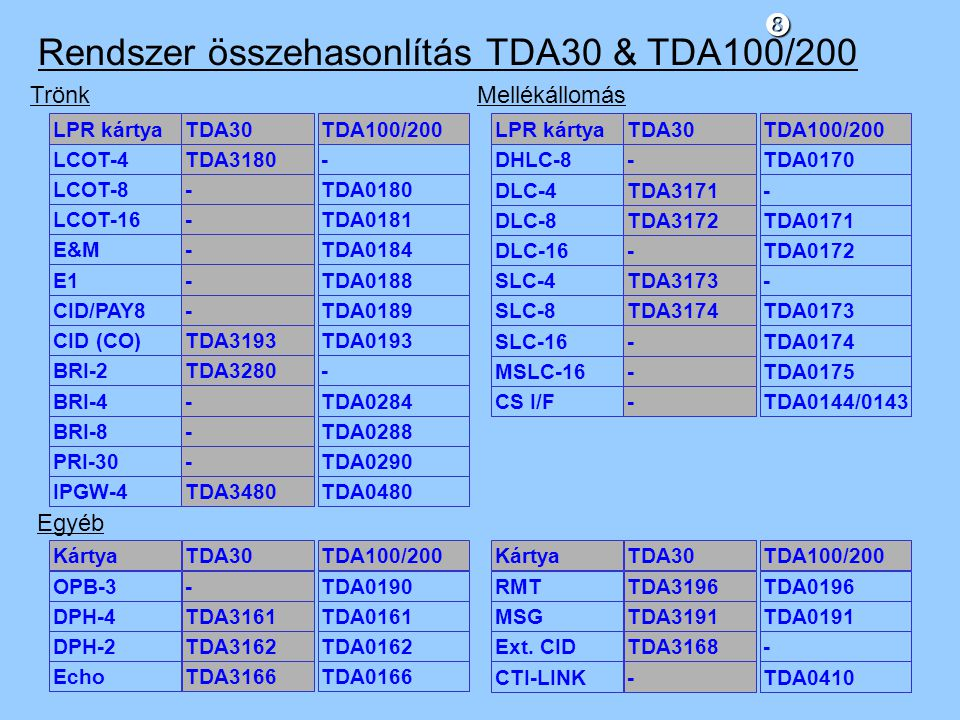 Rendszer összehasonlítás TDA30 & TDA100/200
