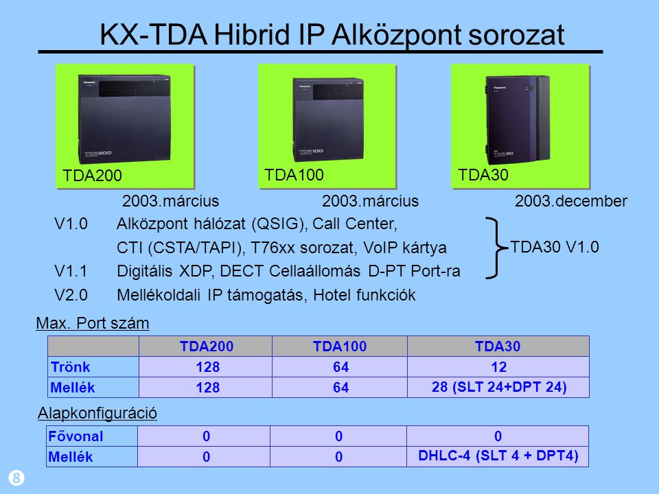 KX-TDA Hibrid IP Alközpont sorozat
