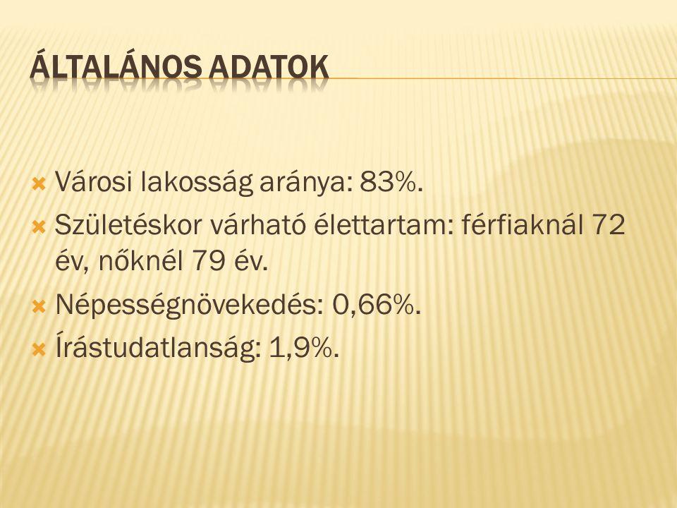 Általános adatok Városi lakosság aránya: 83%.