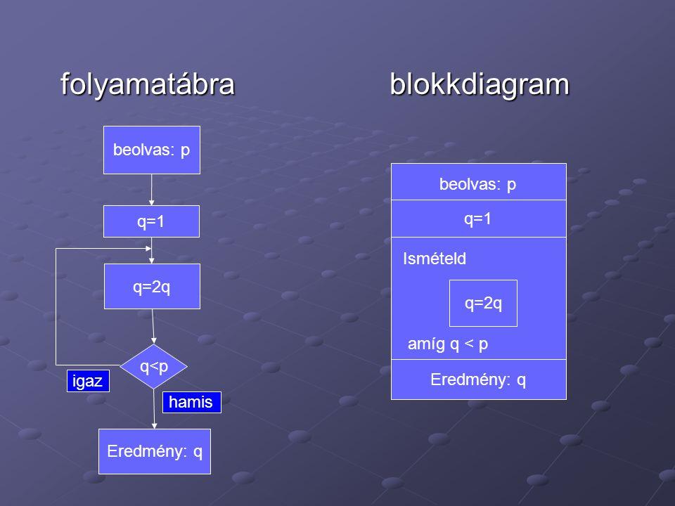 folyamatábra blokkdiagram