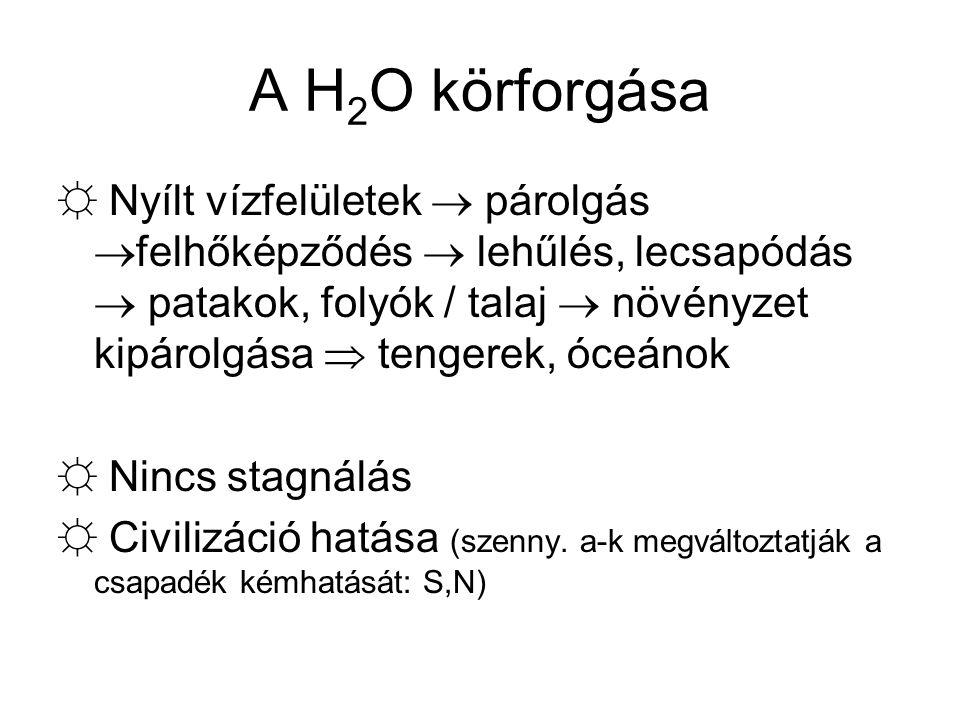A H2O körforgása