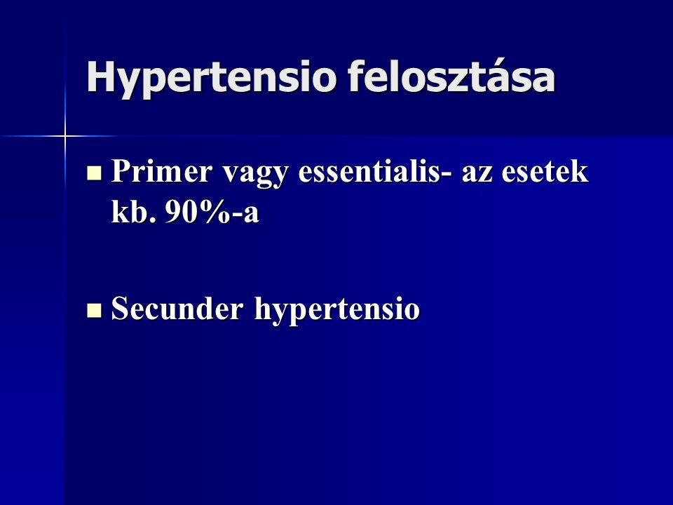 Hypertensio felosztása