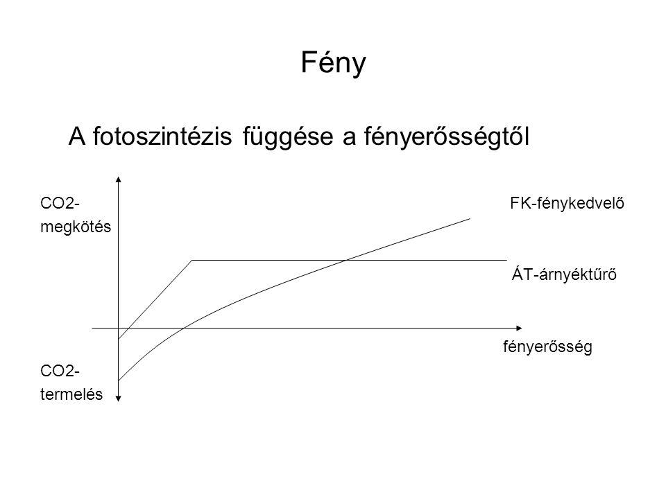 Fény A fotoszintézis függése a fényerősségtől CO2- FK-fénykedvelő