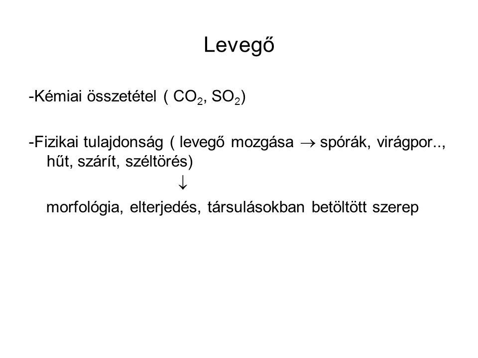 Levegő -Kémiai összetétel ( CO2, SO2)