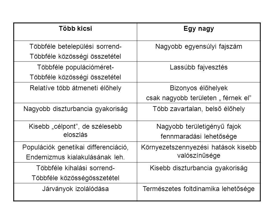 Többféle betelepülési sorrend- Többféle közösségi összetétel
