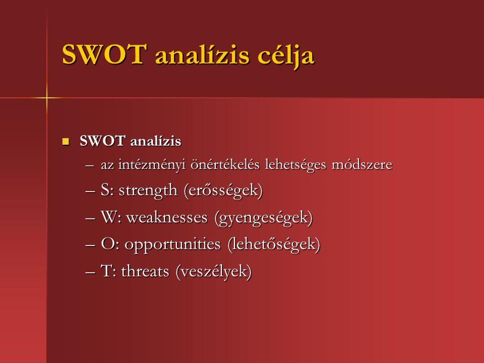 SWOT analízis célja S: strength (erősségek)