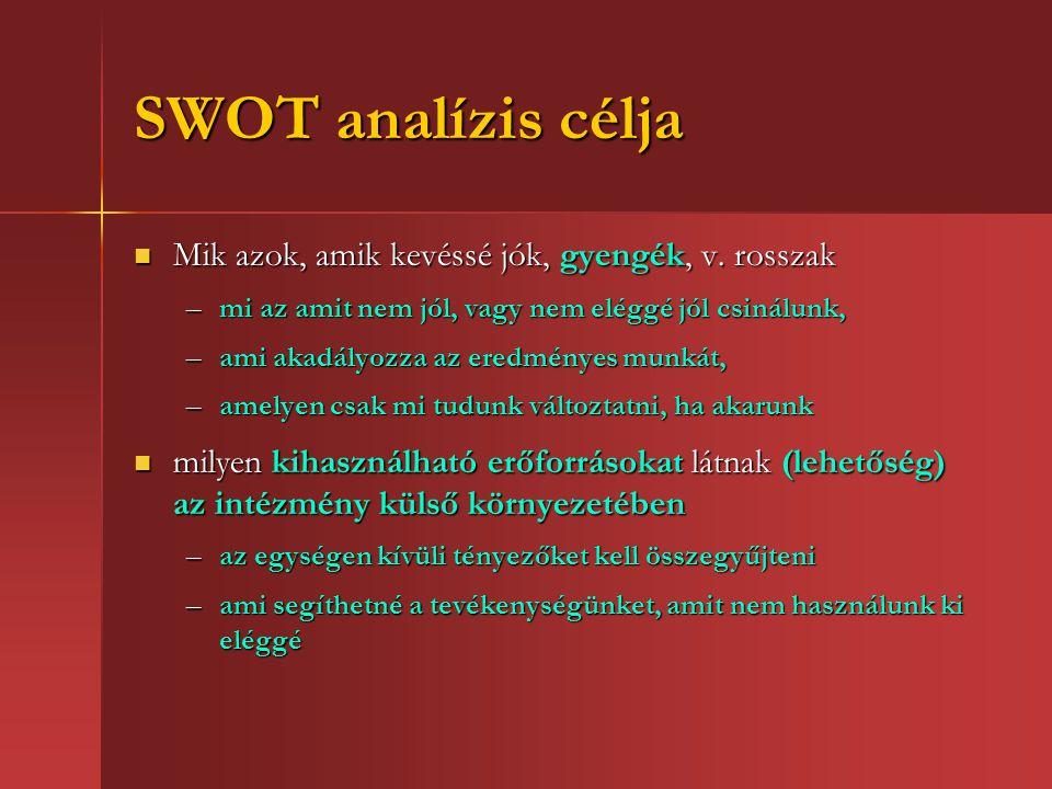 SWOT analízis célja Mik azok, amik kevéssé jók, gyengék, v. rosszak
