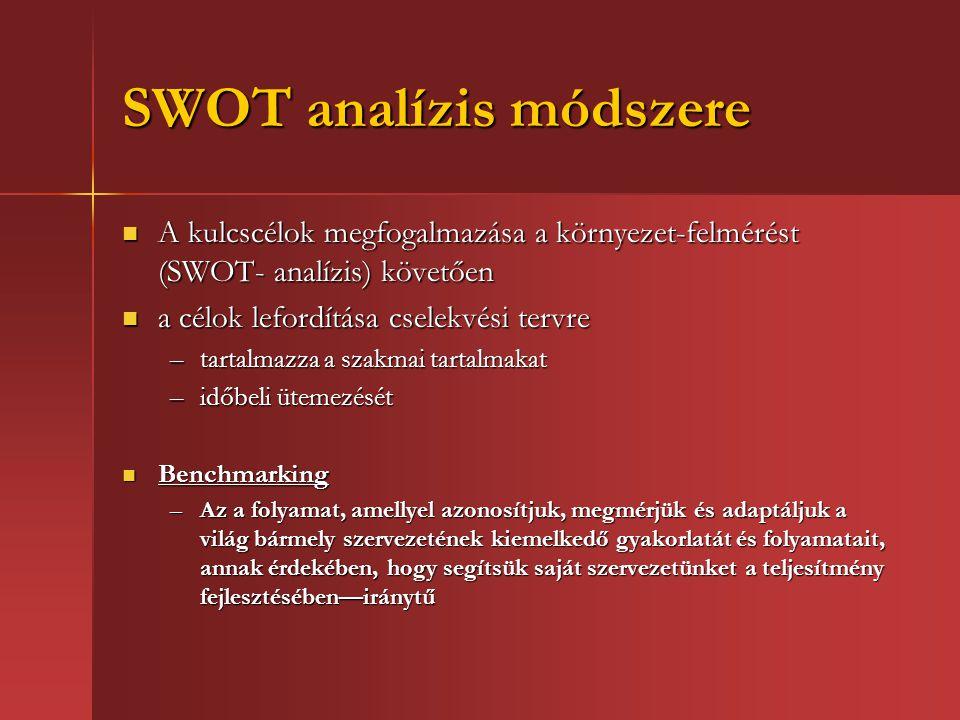 SWOT analízis módszere