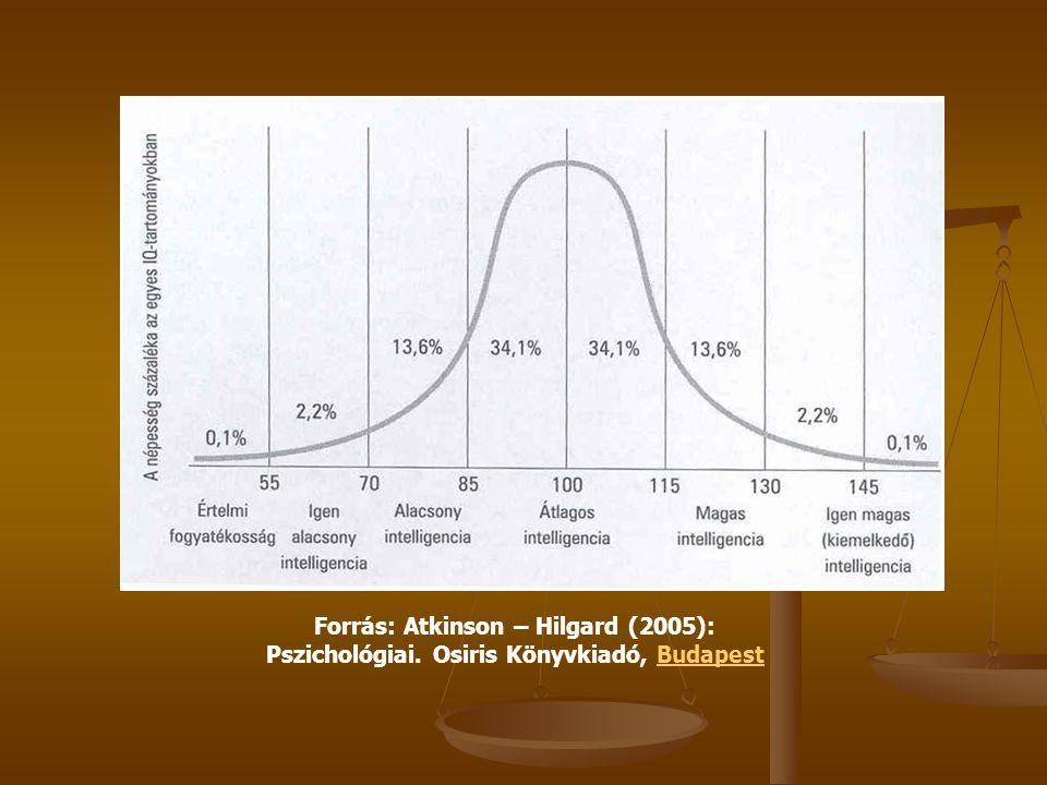 Forrás: Atkinson – Hilgard (2005): Pszichológiai