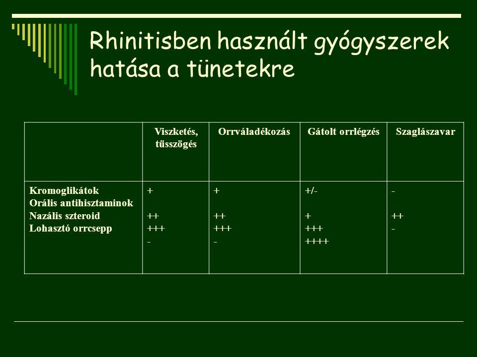 Rhinitisben használt gyógyszerek hatása a tünetekre