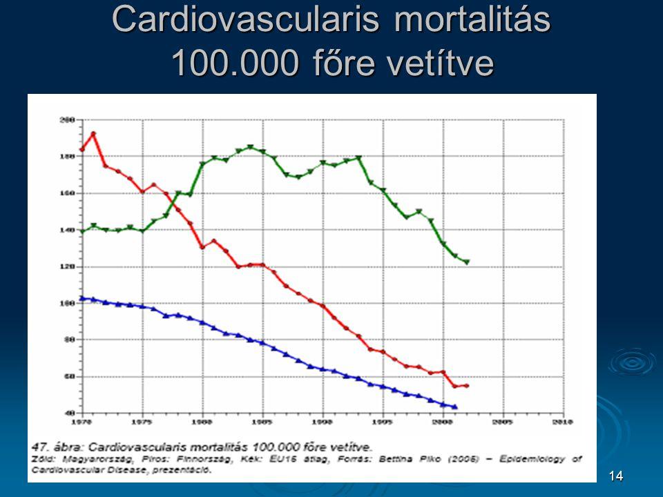 Cardiovascularis mortalitás 100.000 főre vetítve