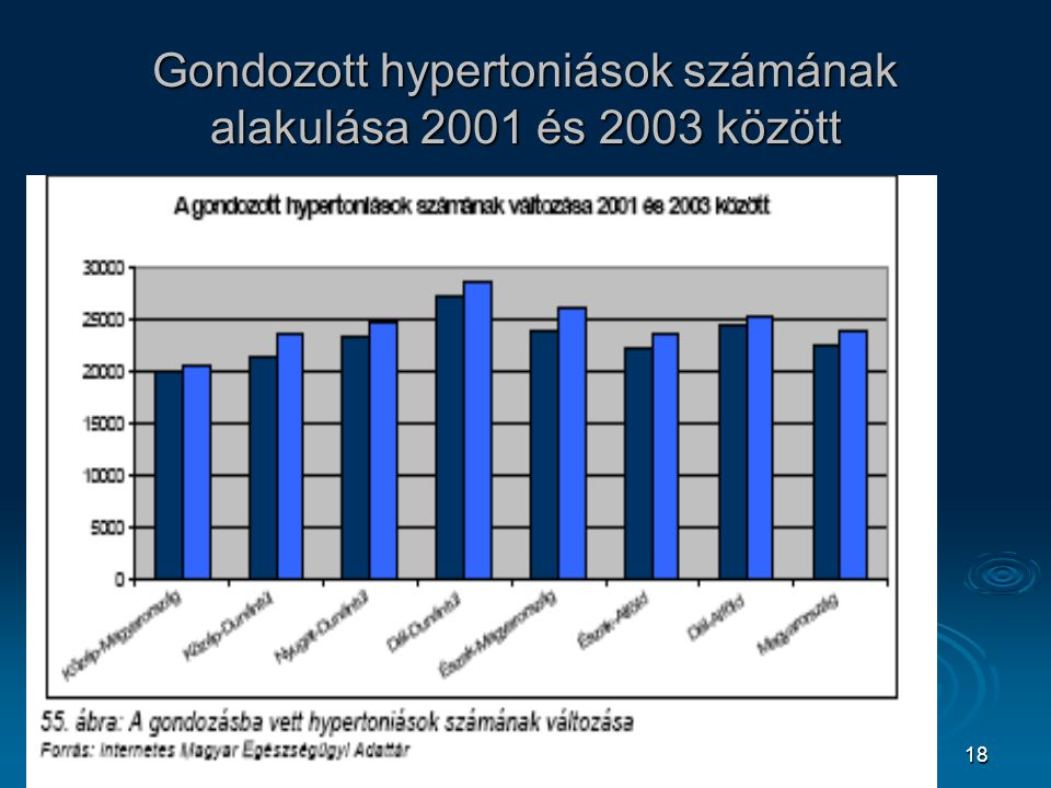Gondozott hypertoniások számának alakulása 2001 és 2003 között