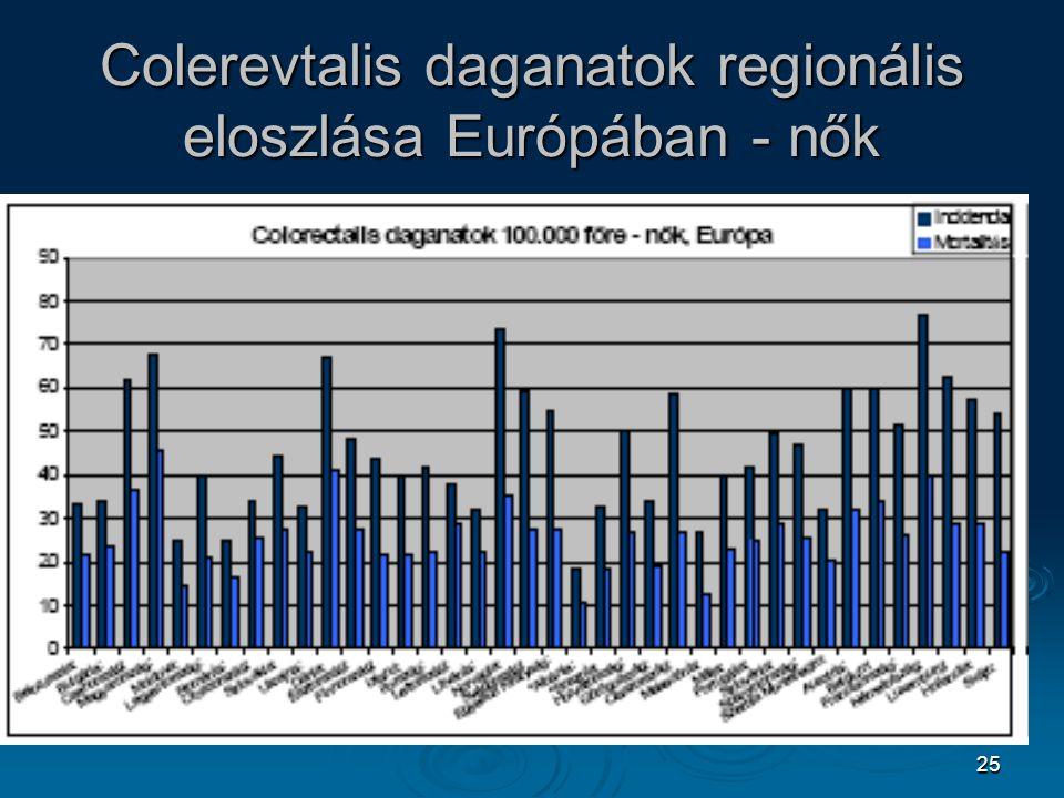 Colerevtalis daganatok regionális eloszlása Európában - nők