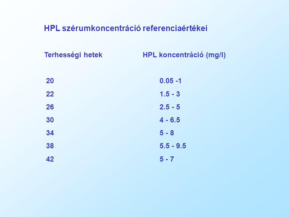 HPL szérumkoncentráció referenciaértékei