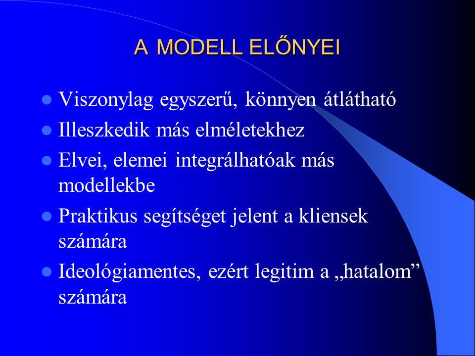 A MODELL ELŐNYEI Viszonylag egyszerű, könnyen átlátható. Illeszkedik más elméletekhez. Elvei, elemei integrálhatóak más modellekbe.