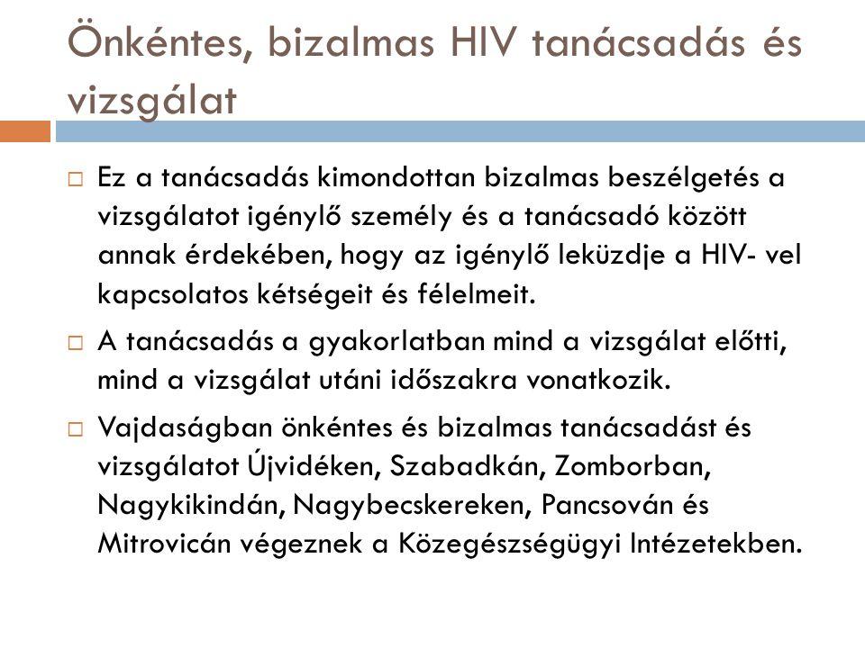 Önkéntes, bizalmas HIV tanácsadás és vizsgálat