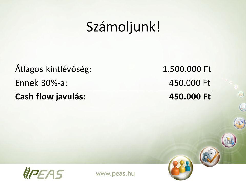Számoljunk! Átlagos kintlévőség: 1.500.000 Ft Ennek 30%-a: 450.000 Ft Cash flow javulás: 450.000 Ft