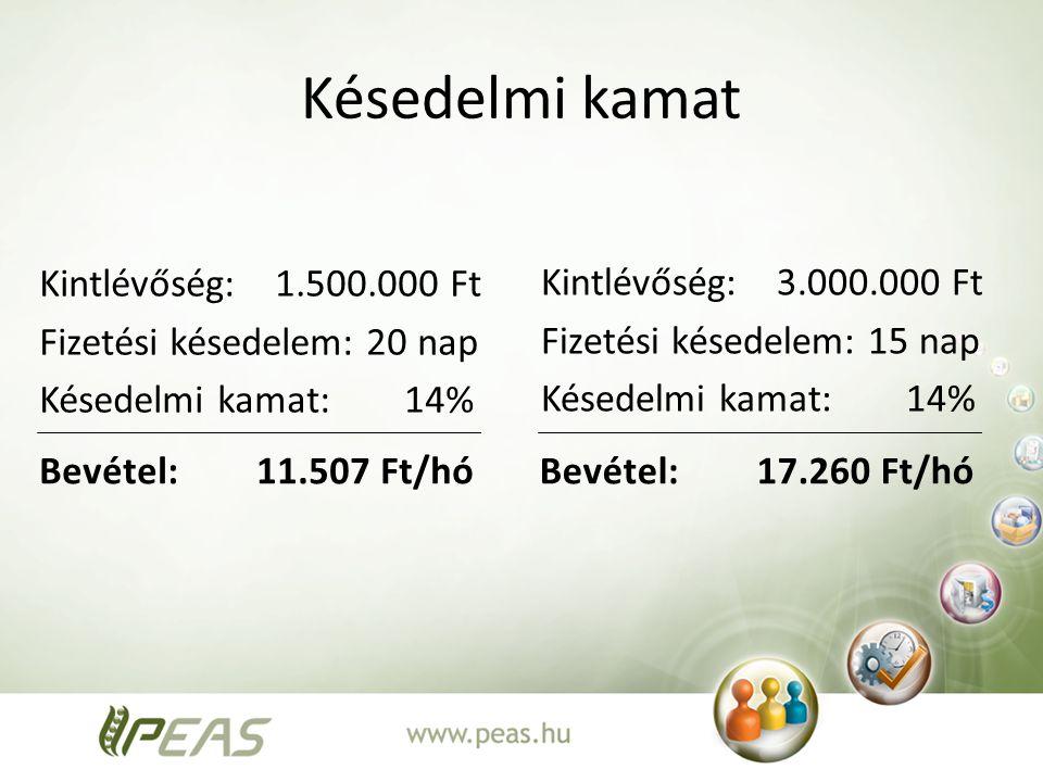 Késedelmi kamat Kintlévőség: 1.500.000 Ft Fizetési késedelem: 20 nap Késedelmi kamat: 14%
