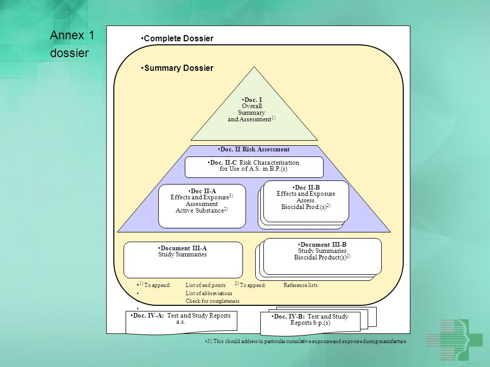 Annex 1 dossier Complete Dossier Summary Dossier