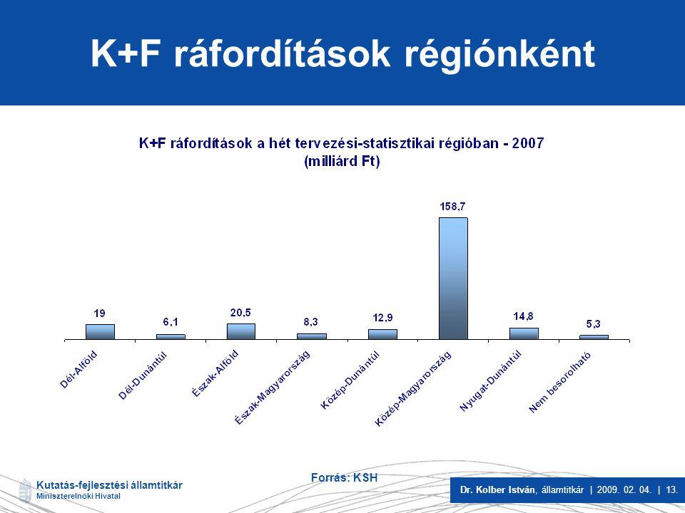 K+F ráfordítások régiónként